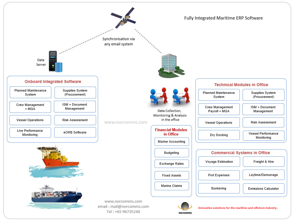 Fully Integrated Ship Management ERP