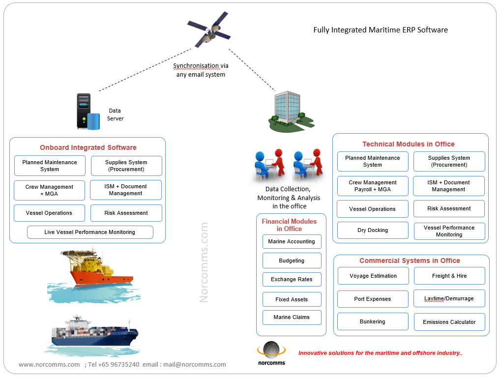 Fully Integrated Shipmanagement Software